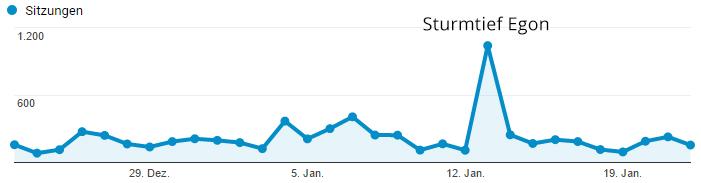 Graph Sturmtief Egon